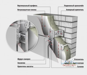 Кассетные панели - СтройПрогресс