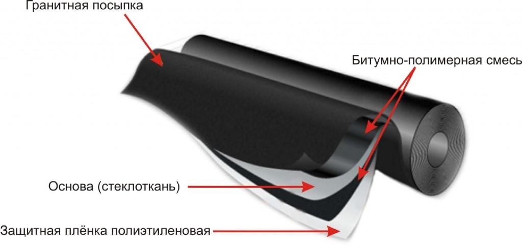 Монтаж наплявляемой кровли от компании СтройПрогресс
